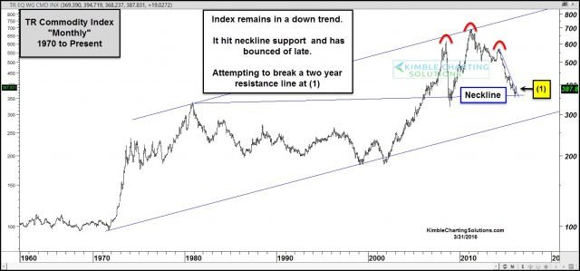 Commodities chart on long support support at technical neckline