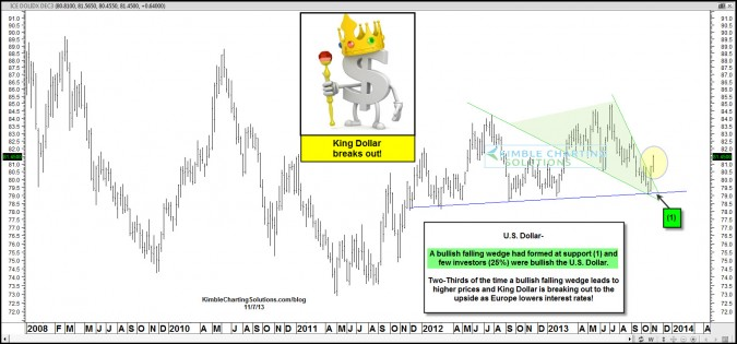 King Dollar breaks out, as Draghi/European banks lower interest rates!