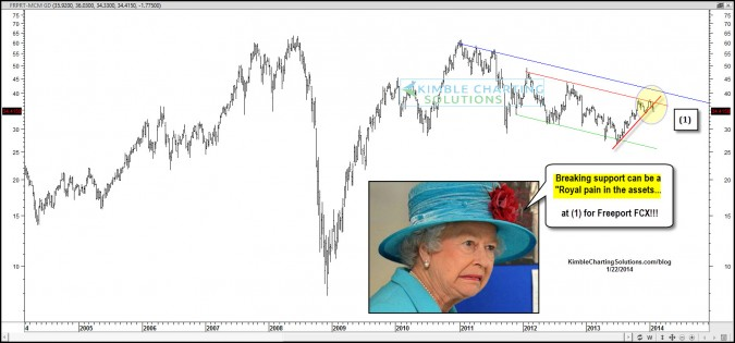 "Doc Copper….This pattern can be a ""Royal Pain in the assets!"""