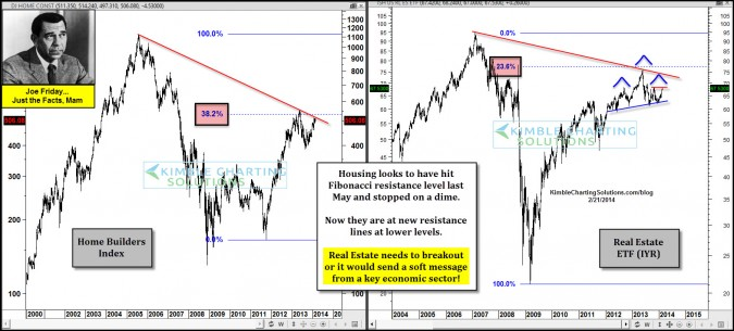 Joe Friday…Home Builders and Real Estate facing stiff resistance!