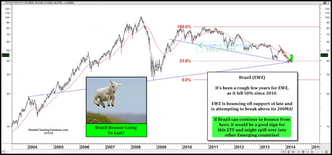 These Emerging markets attempting breakouts!