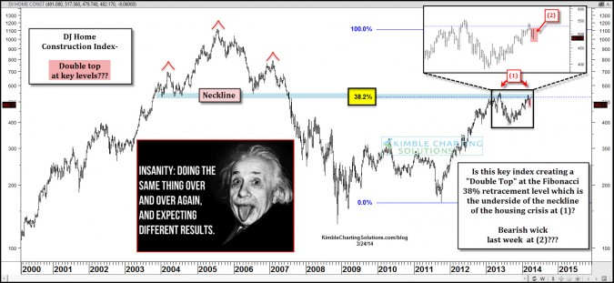 Home builders need to breakout now or…
