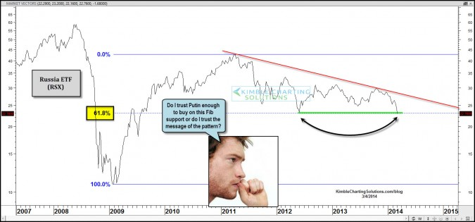 Should investors trust Putin or the Power of the Pattern right now?
