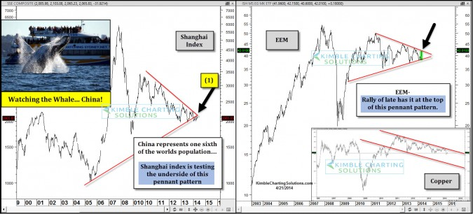 Watching the Whale (Shanghai Index) create a Flag/Pennant pattern…