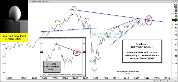 Real Estate & Home Builders at an inflection point?