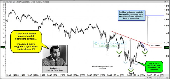 10-Year Yield could move up over 150% says Joe Friday
