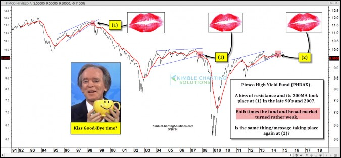 Bill Gross & Pimco fund sending kiss good-bye message?