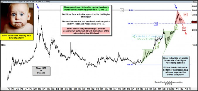 Silver- Why the $15 level looks like a good buy point.