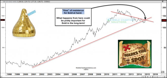 Gold facing most important test in years and years right now!