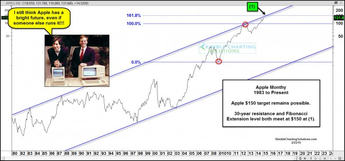 Apple- $150 upside target still in play!
