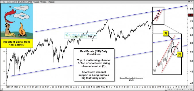Real Estate attempting breakdown, important signal to stocks/bonds?