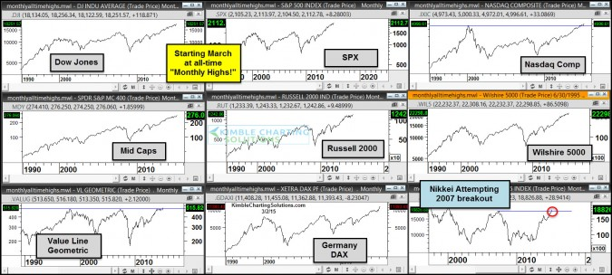 All-Time monthly highs and favorite sectors