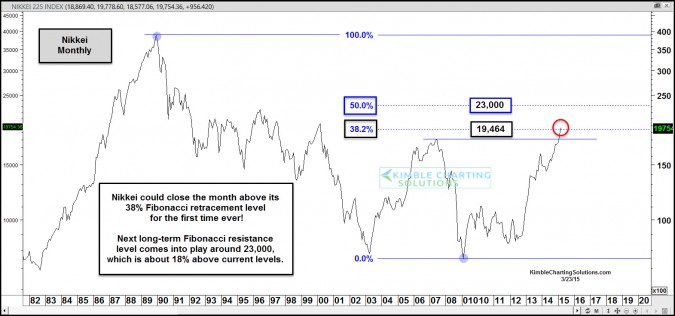 Nikkei- Next long-term resistance 18% above current prices