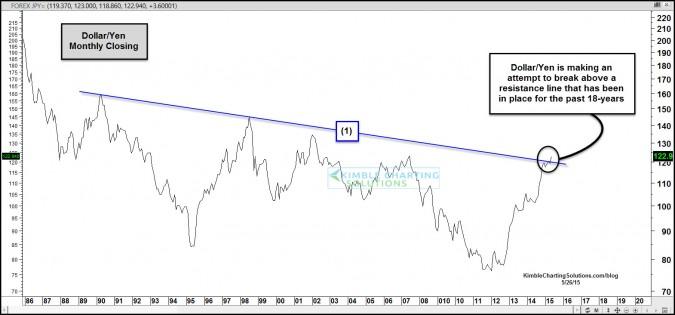 U.S. Dollar/Yen breaks 18-year resistance line, good for Nikkei 225?