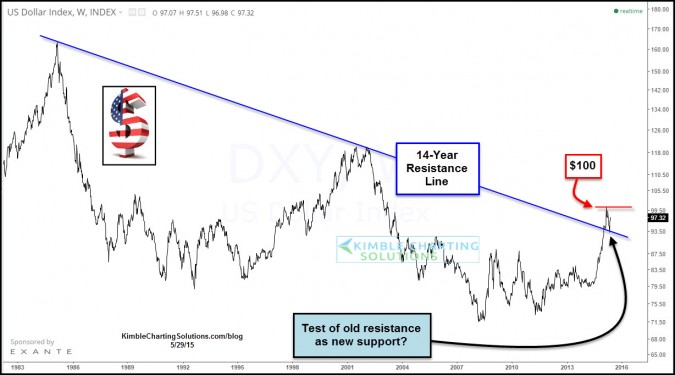 King Dollar bouncing off long-term support?
