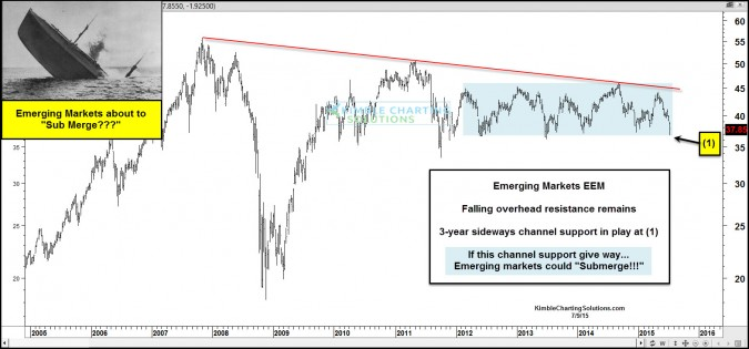 """Emerging Markets about to turn into """"Sub-merging"""" markets?"""