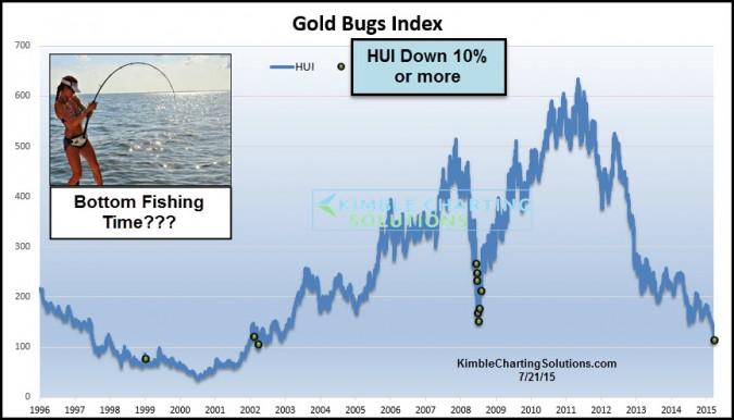 goldbugsdown10percentinadayjuly21