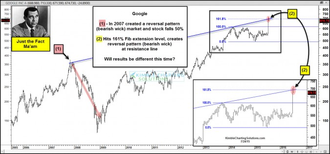 Google creates topping pattern like 2007, same results again?