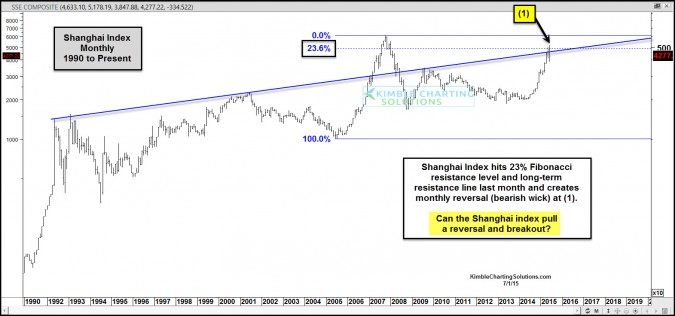 Shanghai index creates historic reversal pattern like 2007