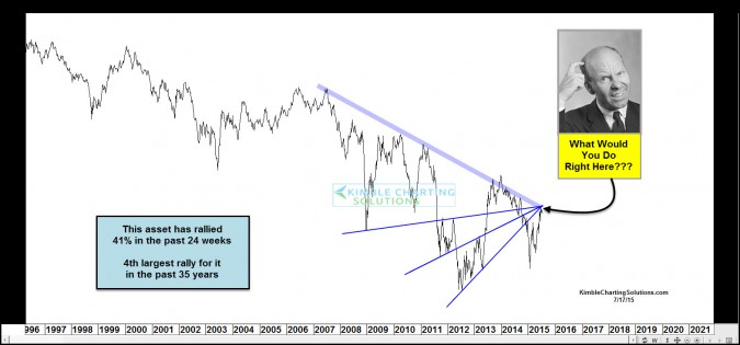 Chart of the Day…What would you do with this opportunity?
