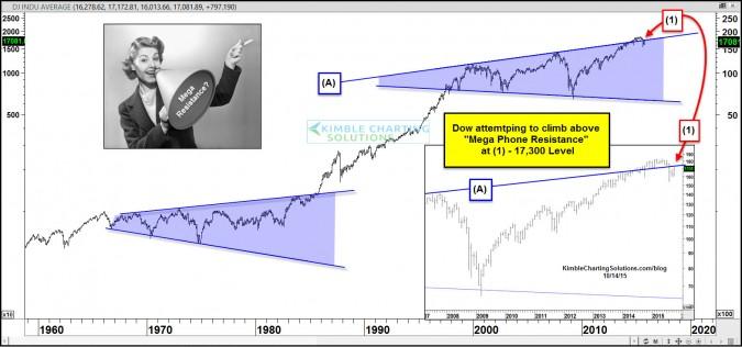 "Dow Jones facing ""Mega"" resistance level!"