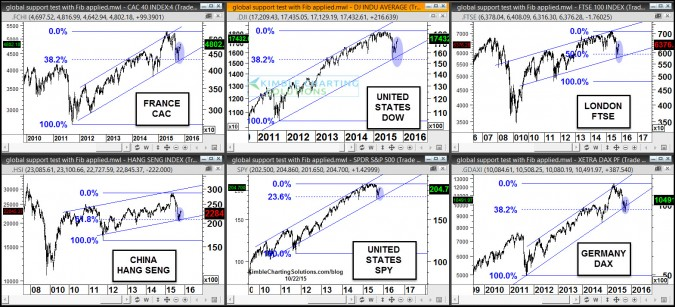 Global rallies taking place off look alike support patterns