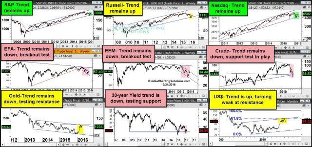 S&P 500 RUSSELL NASDAQ QQQ SPY DOW EURO EFA EMERGING MARKETS EEM CRUDE OIL USO GOLD GLD 30 YEAR BOND YIELDS US DOLLAR UUP