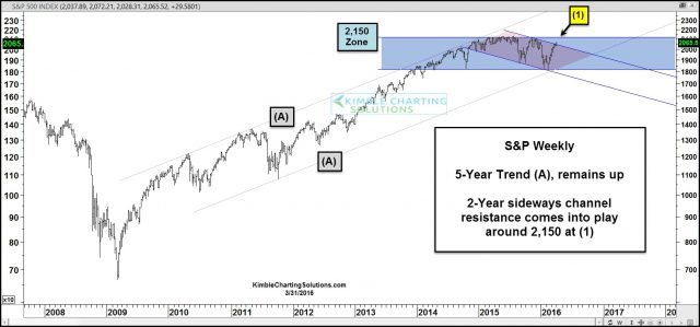 S&P 500 chart pattern on long term support and overhead falling channel resistance