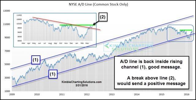 advance decline chart