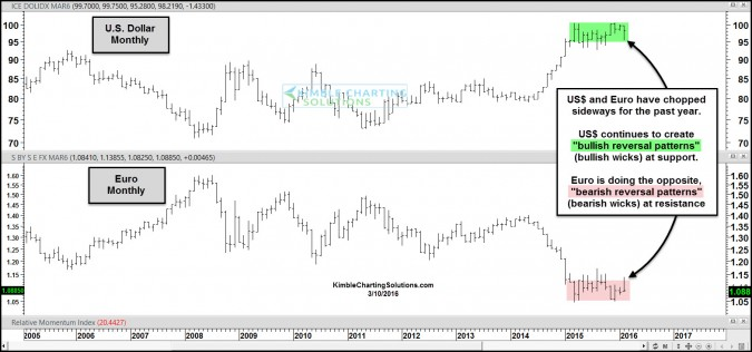 King Dollar- Creating bullish reversal patterns at support