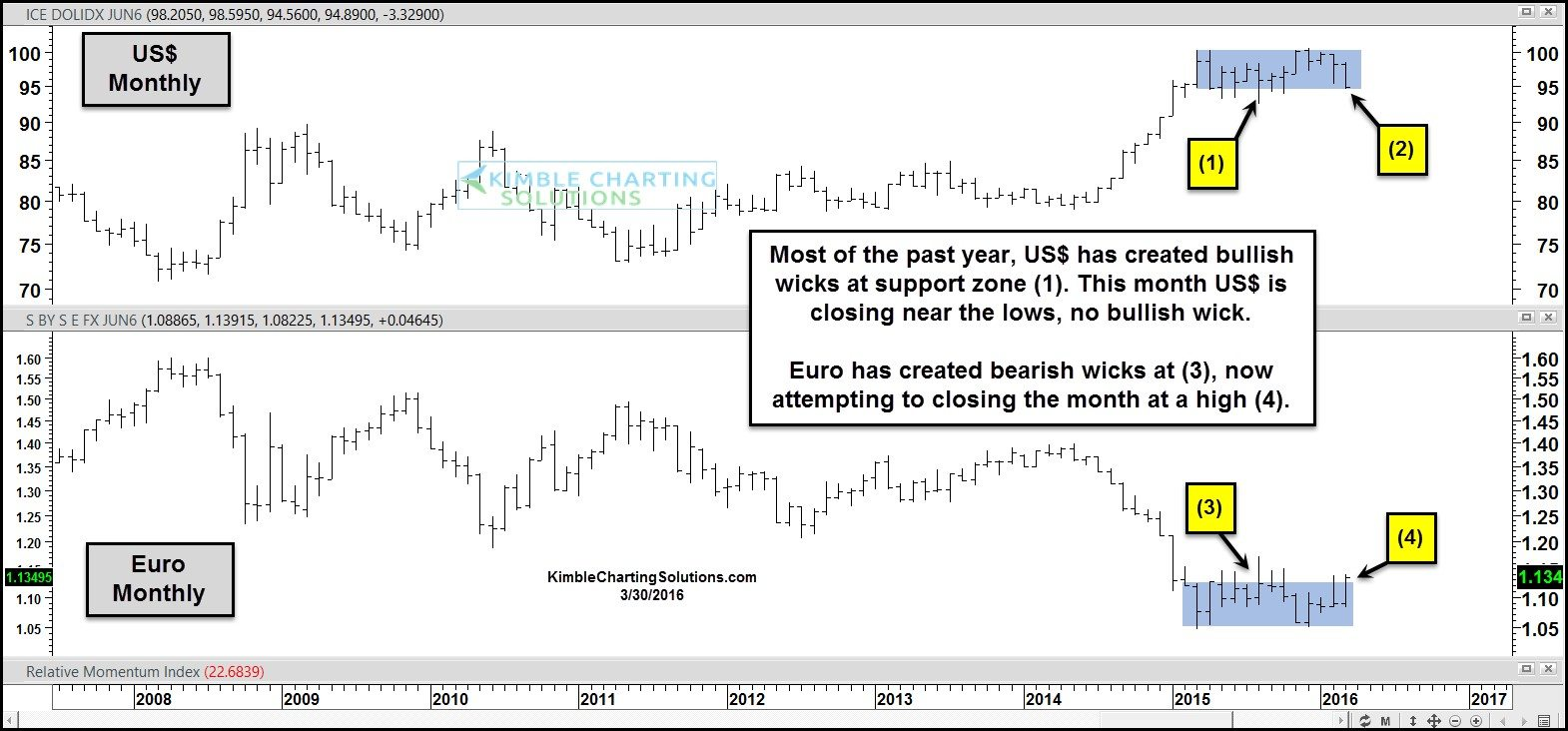 US Dollar UUP Euro charts inversely correlated