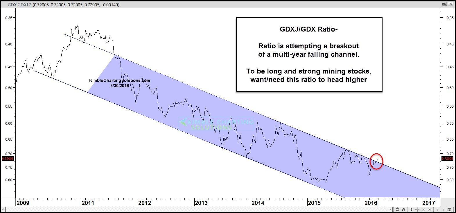 gdxj-gdx ratio chart pattern falling channel bullish breakout