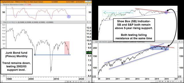 junk bond - sp500 - shoebox combo chart