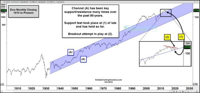 100 chart of dow jones in channel on support