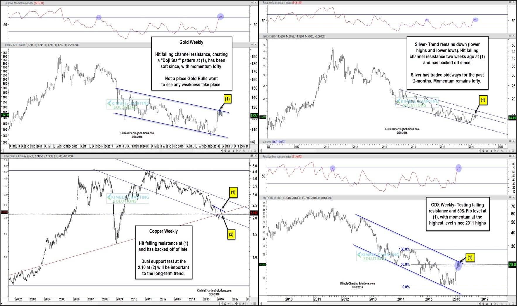Four pack of charts GDX SLV JJC GLD Gold Copper Miners Silver bearish multiyear patterns against overhead falling resistance channels