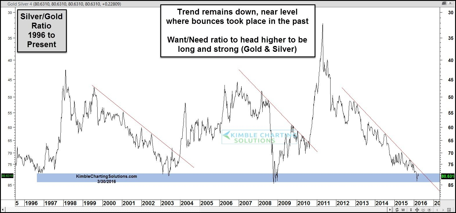 silver gold ratio chart line on long term support overhead falling resistance