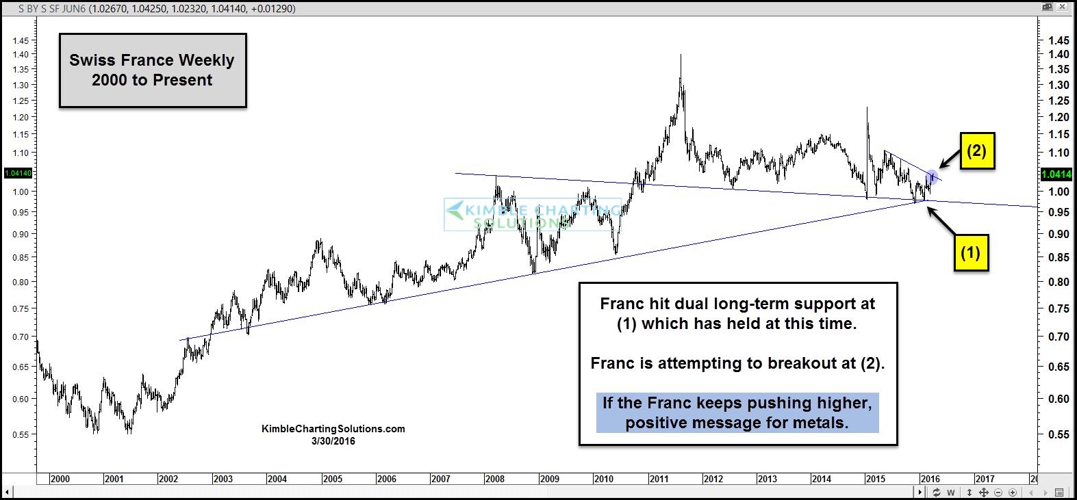 Swiss Franc, flag chart pattern long term support line overhead falling resistance line
