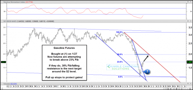 gasoline futures, chart UGA energy sector
