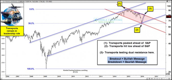Leading Index attempting a breakout, could impact S&P 500!