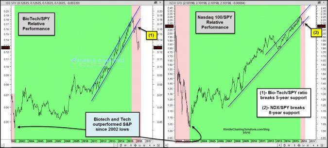 Tech & Bio-Tech; Both breaking 8-year support lines