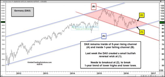 Germany- Leading index creates bullish reversal pattern last week