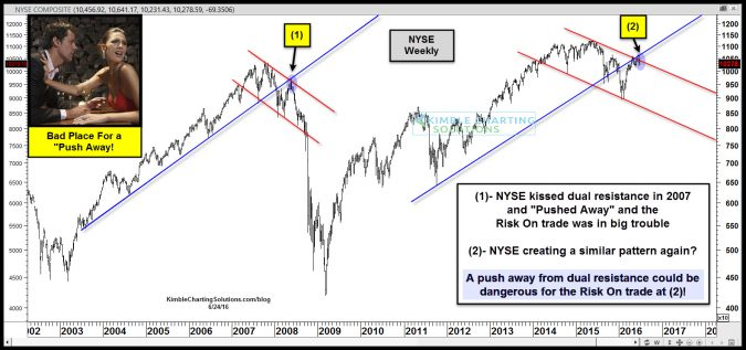 "2007 pattern being repeated right now? Another ""Push Away???"""