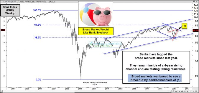 Banks- A breakout here, would send positive message to S&P 500