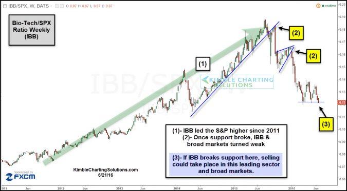 Bio Tech- Market Leadership testing breakdown level