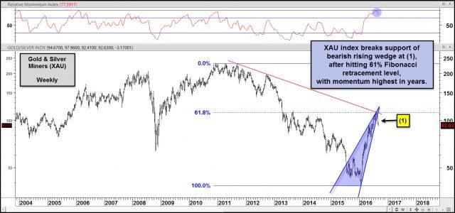 xau index breaking support of bearish rising wedge aug 30