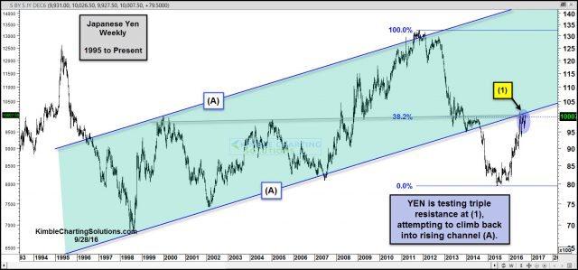 yen-testing-triple-resistance-sept-28