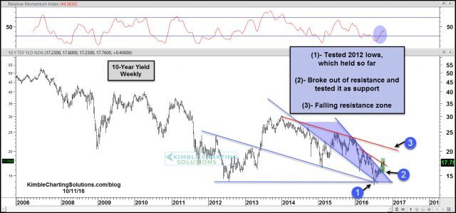 10-year-yield-bouncing-off-support-oct-11