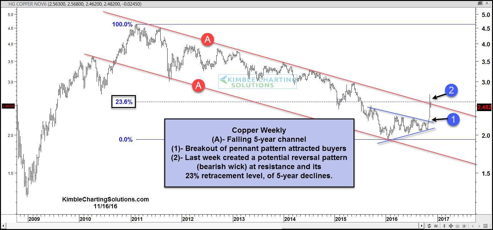 Forexpros copper
