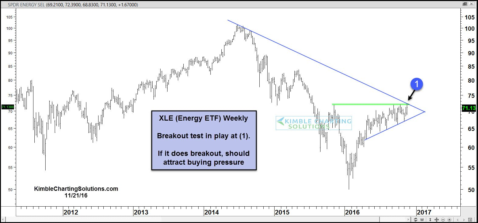 xle-breakout-attempt-nov-21.jpg