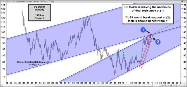 Kimble Charting Solutions Blog